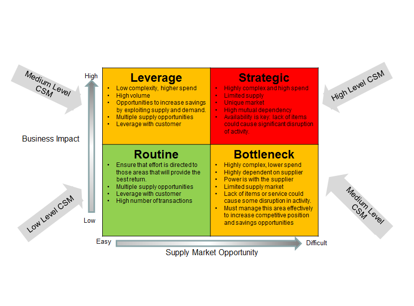 Contract & Supplier Risk Management- Supply Market Opportunity - Business Impact