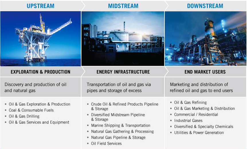 Upstream Downstream Midstream Sectors Explained