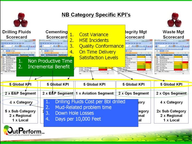 Outperform SRM - Global V Category Line pecific KPIs for Supplier Performance Management