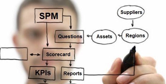 Outperform SRM - SPM Systems Audit Review Oil Gas Energy Utilities