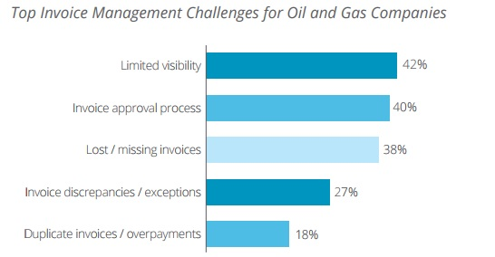 OutPerfom-SRM-Top P2P Invoice Management Challenges Oil Gas Industry